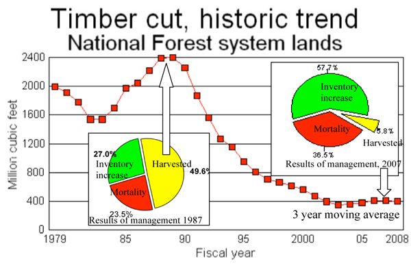National Forest—Timber cut historic trend